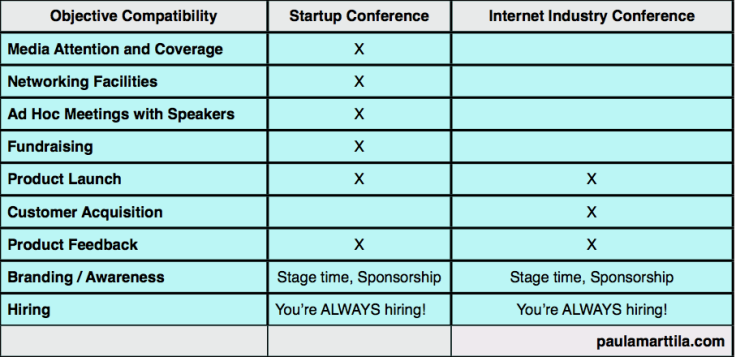Startup vs Internet Industry Conferences