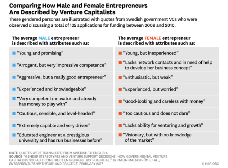 https://hbr.org/2017/05/we-recorded-vcs-conversations-and-analyzed-how-differently-they-talk-about-female-entrepreneurs